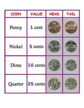 Math Reference Sheet - Coin Chart