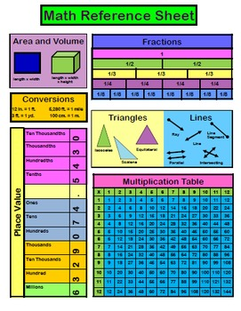 Math Reference Sheet Intermediate By Miss Martin Tpt