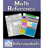 Math Reference Sheet - Intermediate