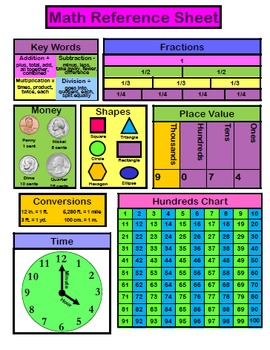 Math Reference Sheet Primary By Miss Martin Teachers Pay Teachers