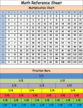 Math Reference Sheet for Interactive Notebooks