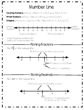 Math Reference Sheets