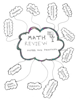 Math Review Packet: Because Never Assume! All Students Need These Fundamentals