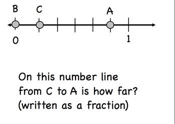 Math Review Third Grade