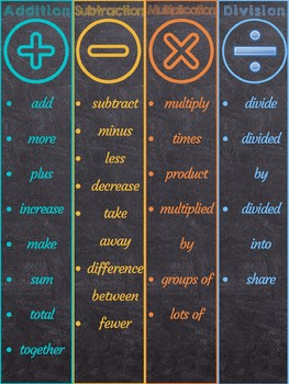 Math Signs and Vocabulary Poster