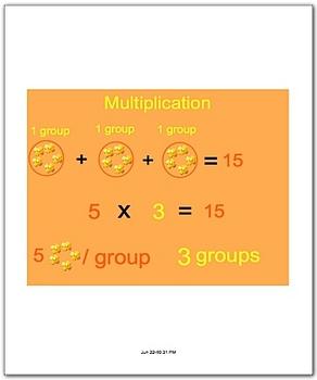 Math Smartboard Lesson Multiplication Facts 5's Smartboard
