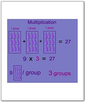 Math Smartboard Lesson Multiplication Facts 9's Smartboard lesson