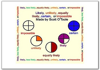 Math Smartboard Lesson Probability :  Likely, Certain, Impossible