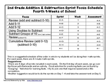 Math Sprints for 2nd grade Part 4 of 4
