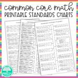 Math Standards Progression Charts