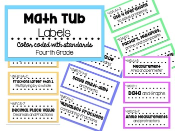 Math Stations Labels with 4th Grade Standards