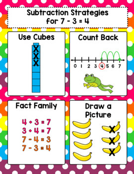Math Strategy Anchor Charts