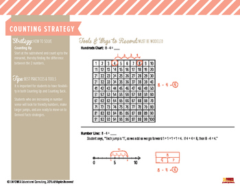 Math Strategy Quick Guide SUBTRACTION