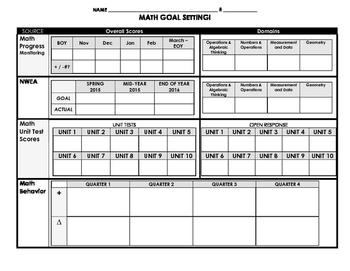 Math Student Data Dashboard for Goal Setting