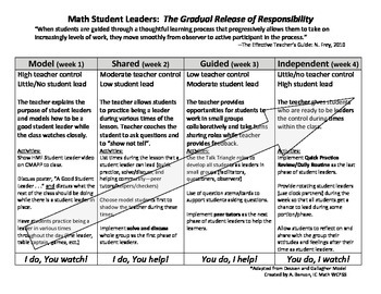 Math Student Leaders (gradual release of roles)