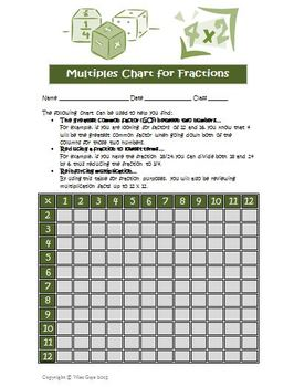 Fractions Multiples