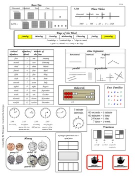 Second Grade Common Core Math Reference Sheet