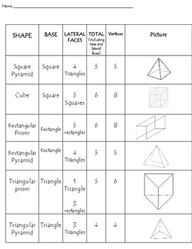 Classifying Polyhedrons