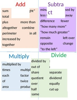 Math Symbols & Words Poster