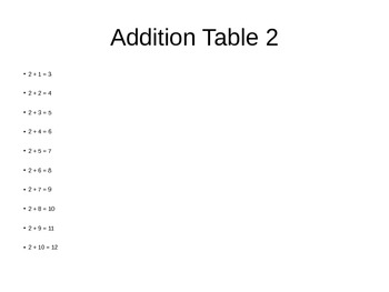 Math Tables - Addition, Subtraction, Multiplication 1 to 20