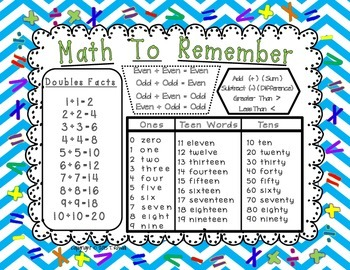 Math To Remember Poster