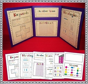 Math Tools Desk Reference (Anchor Charts / Common Core)