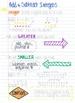 Math Unit 7.1 Bundle *Common Core Aligned* 7.NS. 1, 7.NS.2, 7.NS.3
