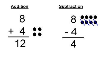Math Visual - Addition Subtraction