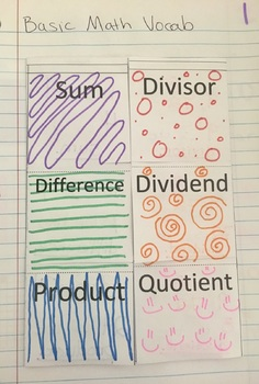 Math Vocabulary Interactive Notebook- Sum, Difference, Product, Quotient & More
