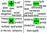 Math Vocabulary Poster;Math Word Problems Key Word chart