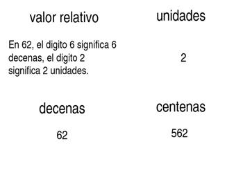 Math Vocabulary Word Wall Basic Operations - Spanish PK - 2nd Grade