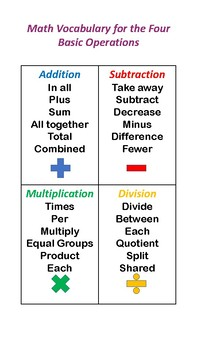 Math Vocabulary for the Four Operations