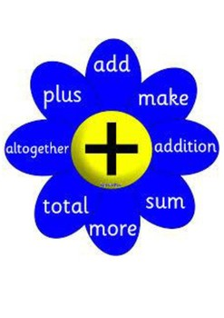 Math Vocabulary signs for focus wall