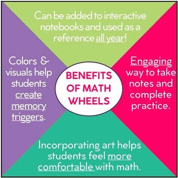 Properties of Addition and Multiplication Math Wheel