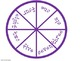 Math Wheels