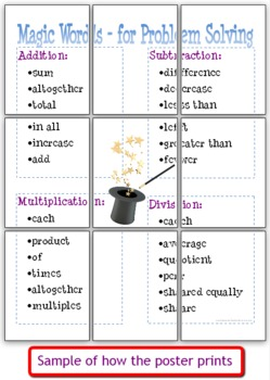 Math Word Clues for Problem Solving Anchor Chart