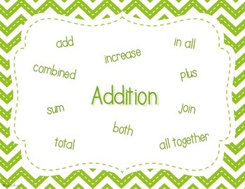 Math Word Posters - Addition & Subtraction
