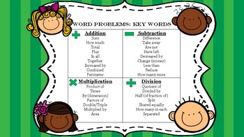 Math Word Problem Resources
