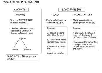 Math Word Problem Solving Flowchart