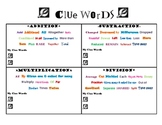 Math Word Problem / Story Problem Clue Words Posters
