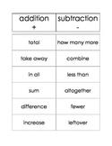 Math: Word Problems Clue Words SORT
