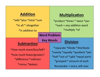 Math Word Problems Key Words Poster