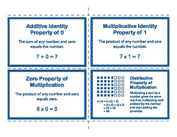 Math Word Wall Cards: Properties of Operations