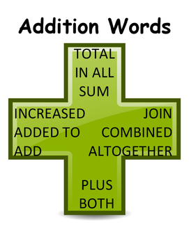 Math Words for Addition