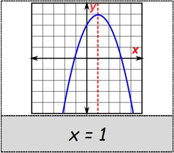 Math Worksheet 0024 - Equation of the axis of symmetry of a parabola
