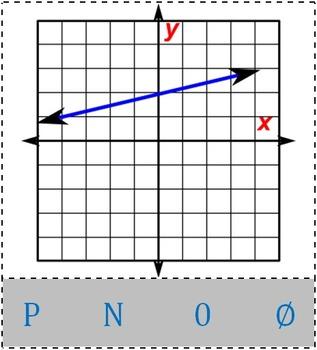 Math Worksheet 0042 - Positive, negative, 0 or undefined slope