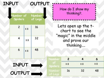 Math Workshop T-Chart Lesson and Activity