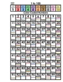 Multiples, Factors, Multiplication 1 to 100, 101 to 200 Math in Color Codes Set