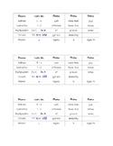 Math process terminology
