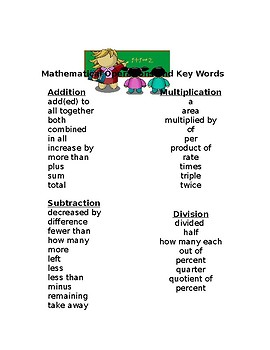 Mathematical Operations and Key Words Poster